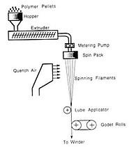 Melt-spinning process