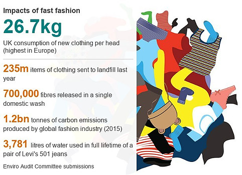 Problem with fast fashion