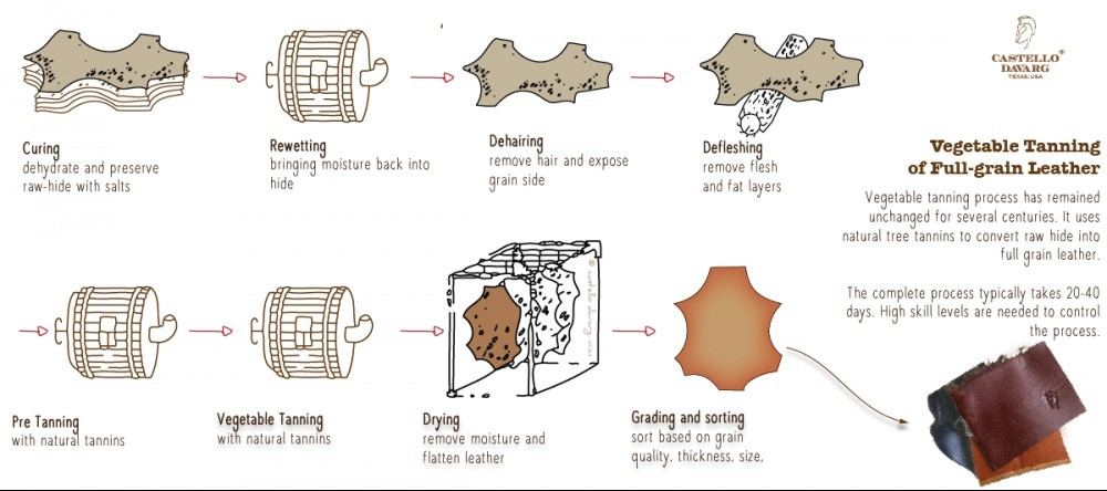 Process of leather