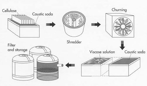 How is viscose made
