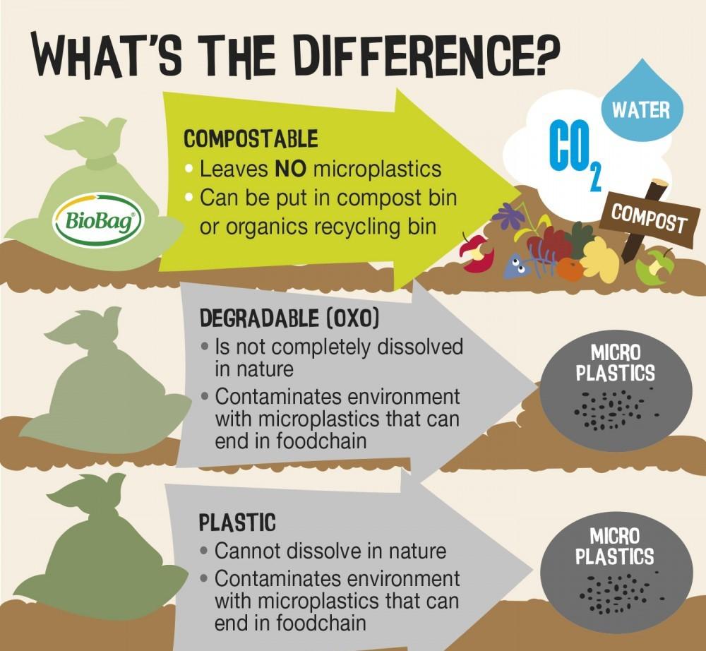 What is compostable plastics