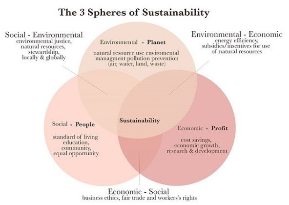 What is sustainability in fashion all about