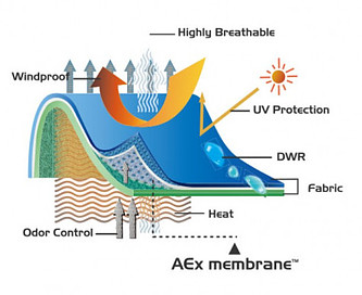S.Café technolgy used in AEx windproof membrane