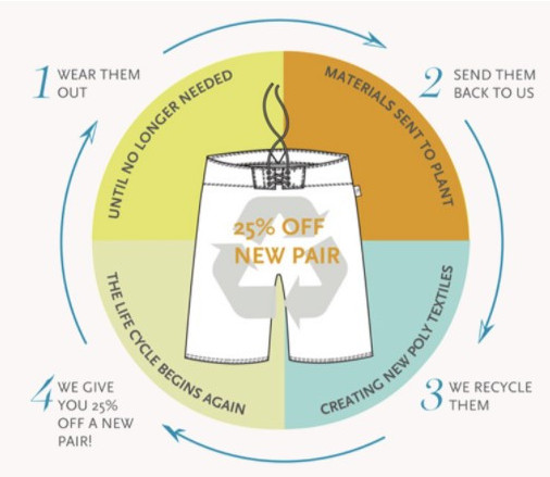 Recycling of garments helps to create sustainable new fabrics