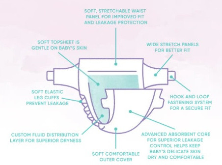 composition of non toxic baby diapers from Made of